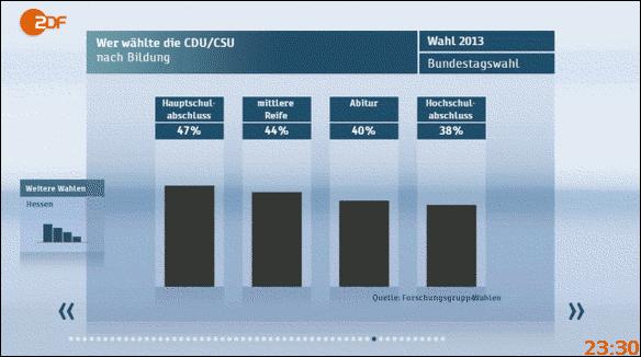 Bundestagswahl 2013: Wer wählte die CDU/CSU - nach Bildung