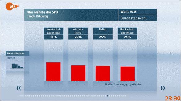 Bundestagswahl 2013: Wer wählte die SPD - nach Bildung